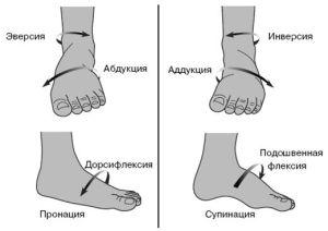 К каким заболеваниям может привести нарушенная пронация стопы