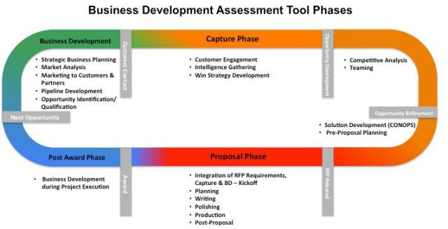 government business development maturity assessment track