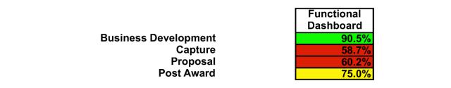 functional business development assessment