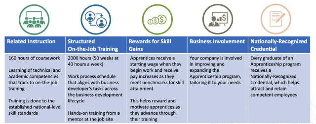 Business Development Apprenticeship