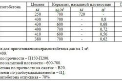 betonul pierde greutatea în timp ce se vindecă)