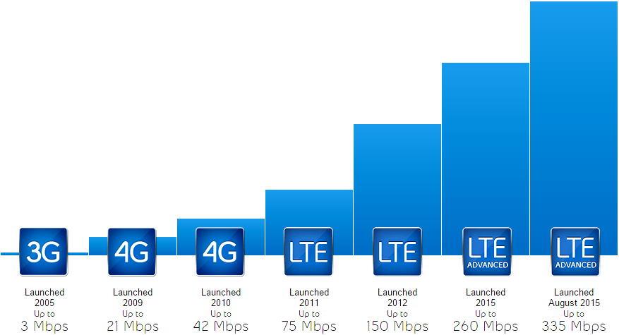 4g Lte Advanced Must You Know Osworld