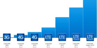 4G LTE Advanced Must You Know
