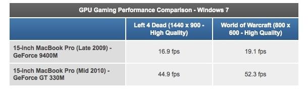 macbook pro gt 330m игровая производительность