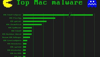 How to Install Malwarebytes on Mac to Scan for Malware & Adware