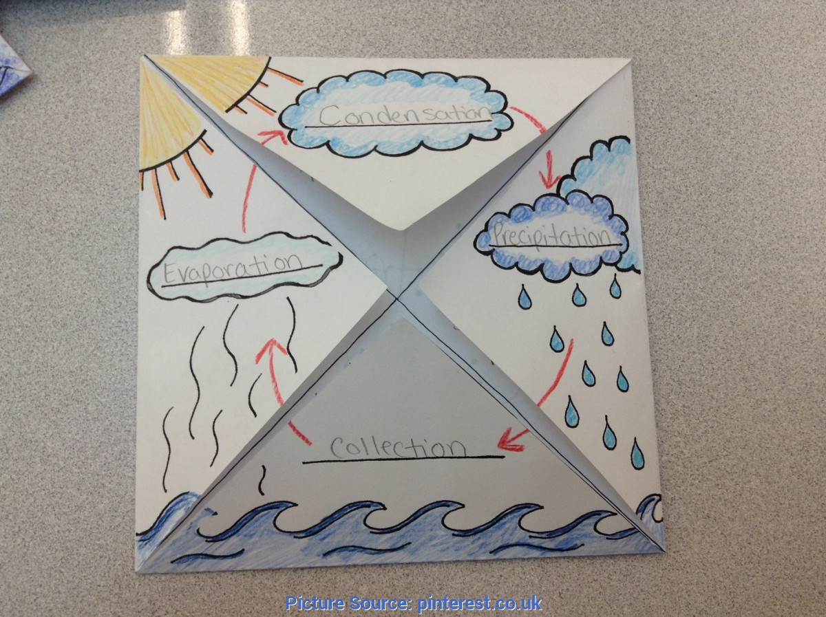 Good Water Cycle Lesson Plans 2nd Grade The Water Cycle
