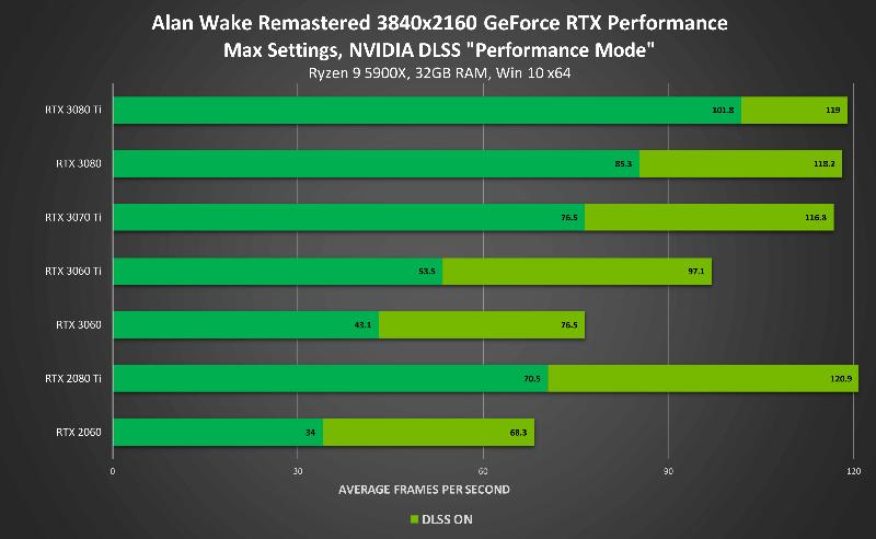 Alan Wake tabela de desempenho