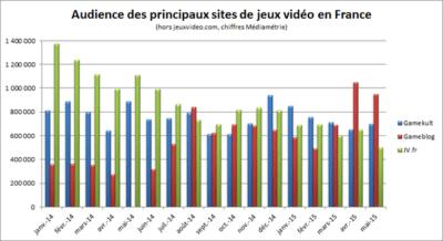 Evolution de l'audience des sites de jeux vidéo en France en excluant le mastodonte jeuxvideo.com