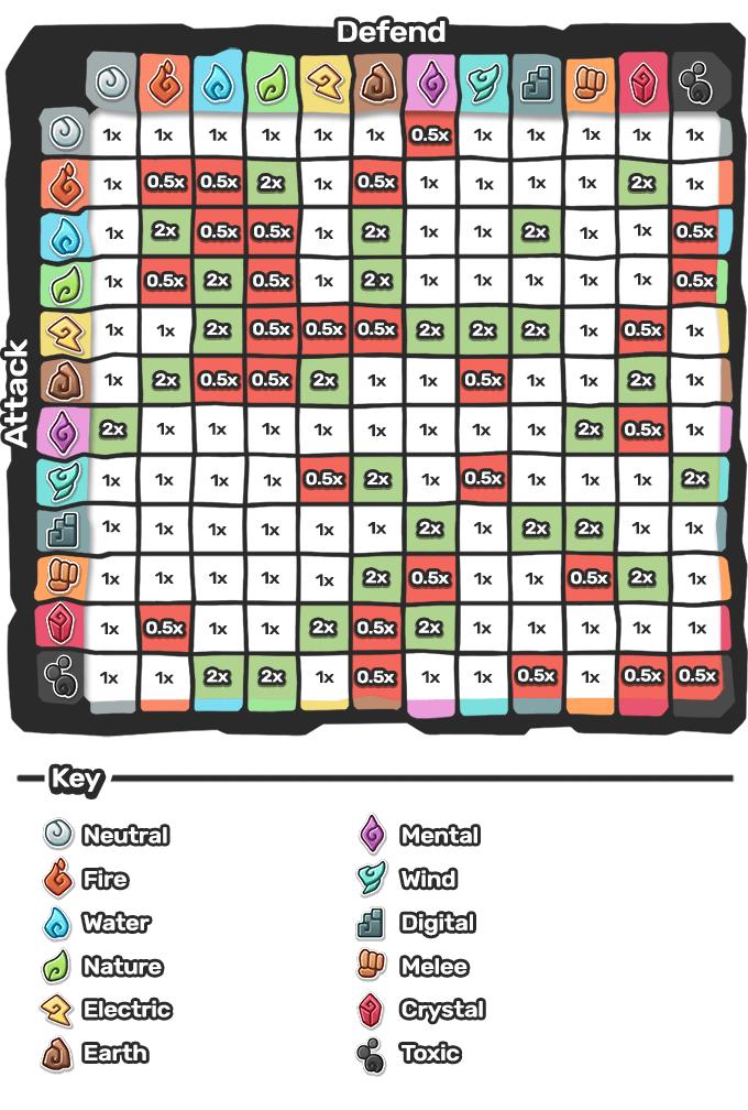 Le tableau des avantages et des faiblesses de chaque type dans Temtem