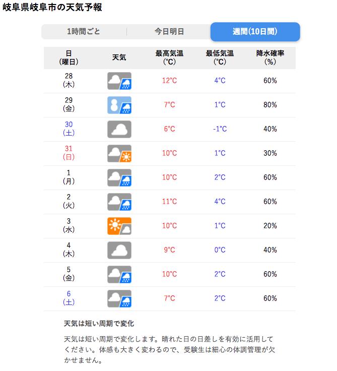 【岐阜】今週金曜日は雪っぽいですね