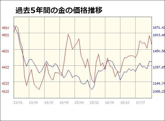 過去5年間金税抜価格推移