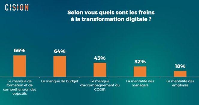 transformation digitale communication 8 664x353 1