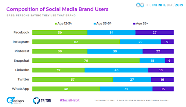 2019 social media research social network usage by age e1559405826357