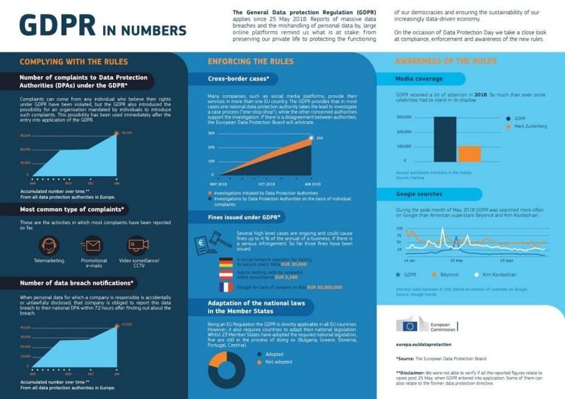 rgpd chiffres commission europeene