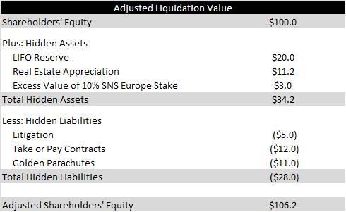 adjusted liquidation