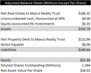 adjusted balance sheet