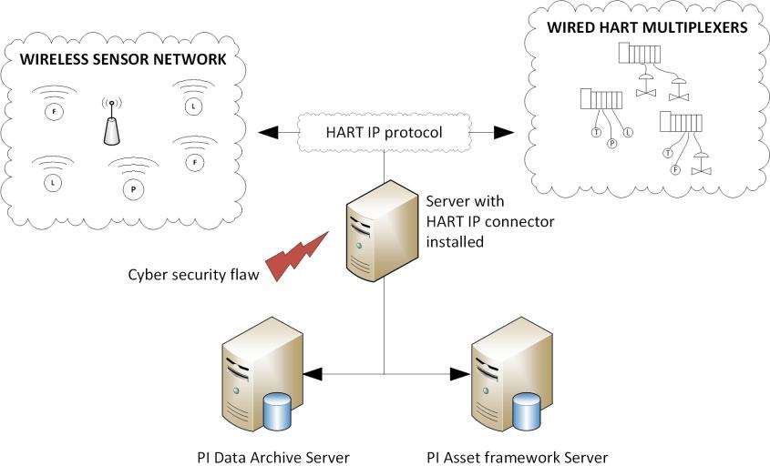 HART IP Connector
