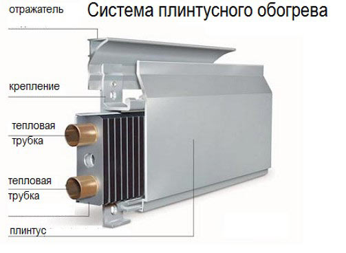 система плинтусного отопления