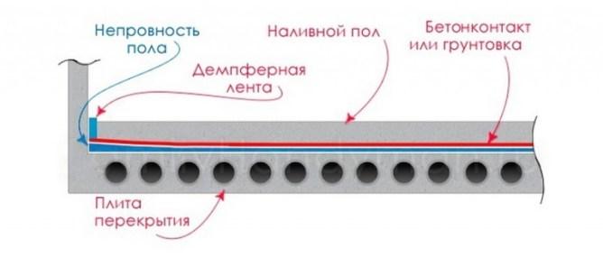 устройство наливного пола в разрезе