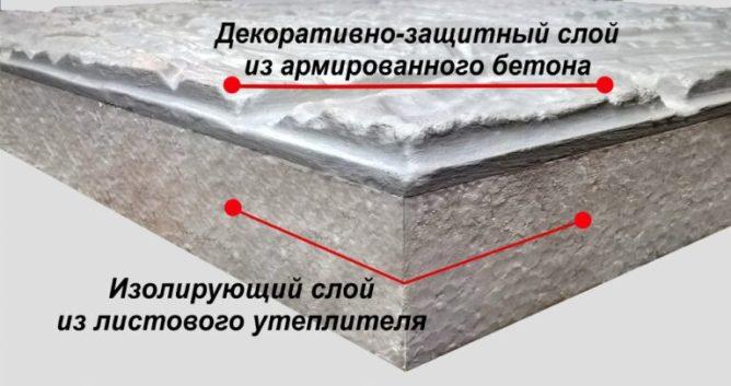составные части термопанели