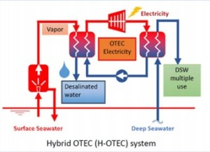 Hybrid Cycle Image from Project Leaflet