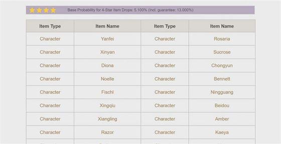 Вероятность попадания Бэйдоу в баннер желаний (Изображение через Genshin Impact)