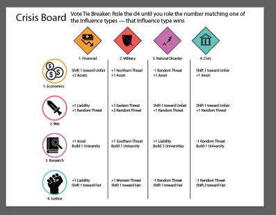 Crisis board, tells you the effects of each crisis resolution based on player votes
