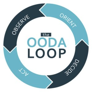 OODA Point: The Requirement for an Airman's Approach to Operational Design (Part I)