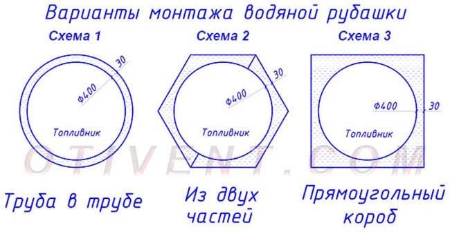 Схемы изготовления водяной рубашки круглого котла
