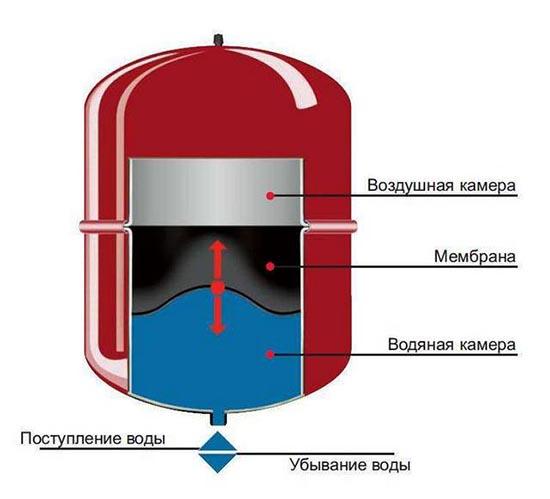 Δεξαμενή μεμβράνης σχεδιασμού