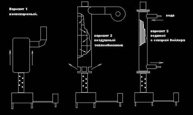 A kémény hőcserélőinek rendszerei