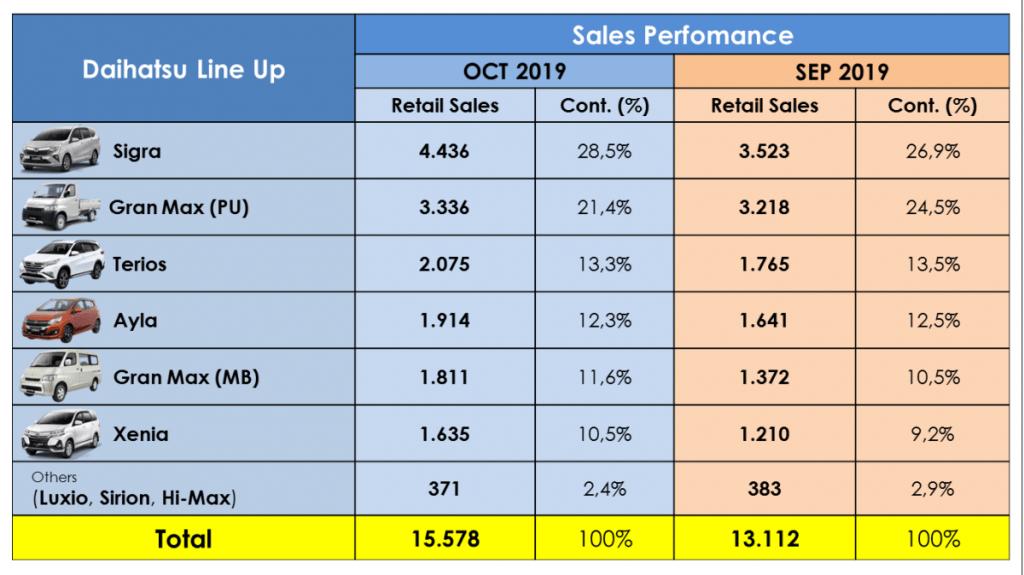 Daihatsu Sigra Dukung Penjualan Ritel Daihatsu Naik 18,8 Persen