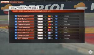 Klasemen sementara Aragon 2 SBK FIM CEV Repsol 2016