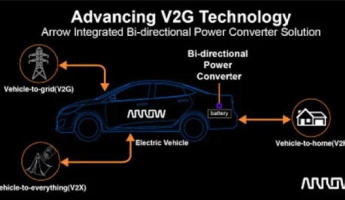Solusi Power Converter Dua Arah Terintegrasi Untuk Teknologi Maju Vehicle-to-grid