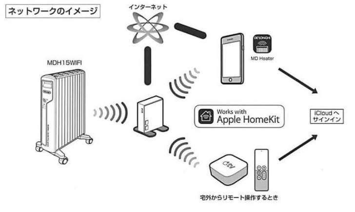 ホームネットワークのイメージ図