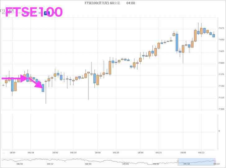 FTSE100(9月17日)