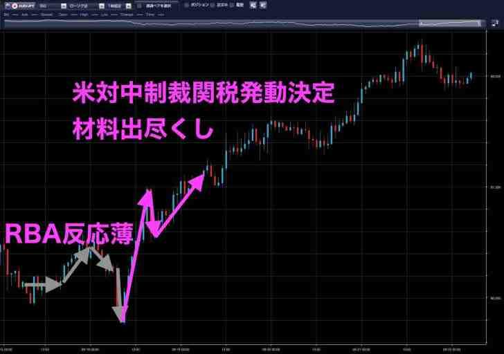 9月18日の豪ドル円