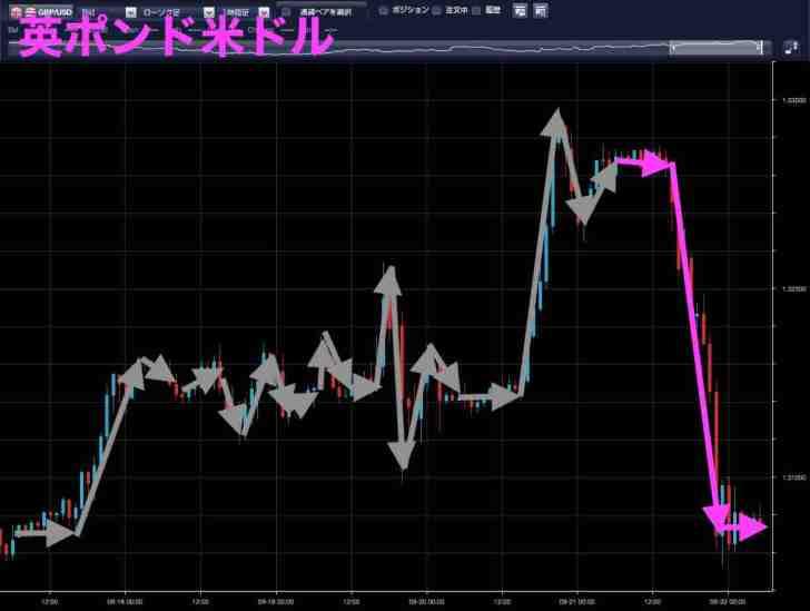 英ポンド米ドル(9月21日)