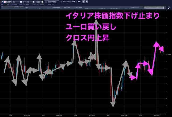 豪ドル円時間足(9月28日)