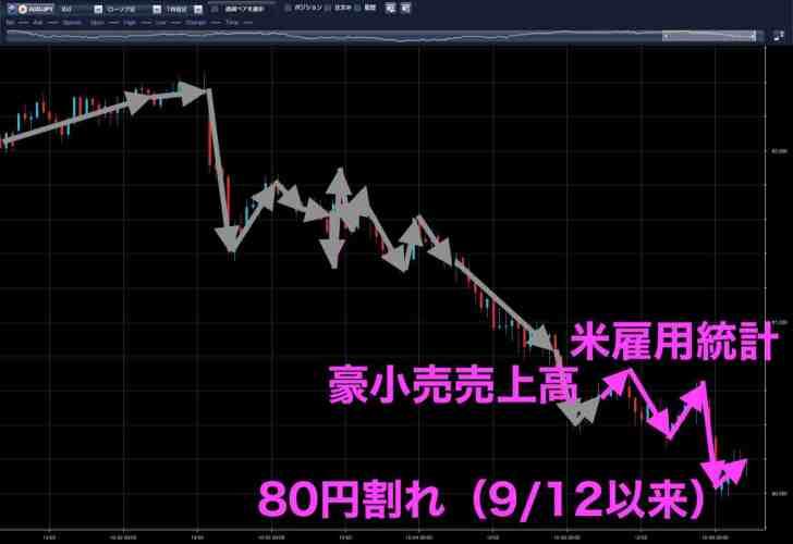 豪ドル円(10月5日)