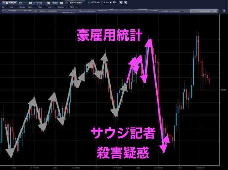 豪ドル円時間足(10月18日)