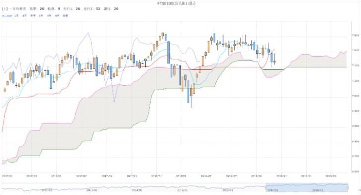 FTSE100(くりっく株365)週足