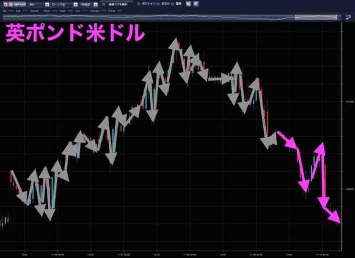 英ポンド米ドル時間足(11月9日)