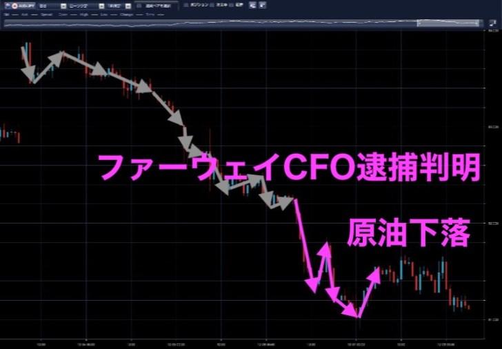 豪ドル円時間足(12月6日)