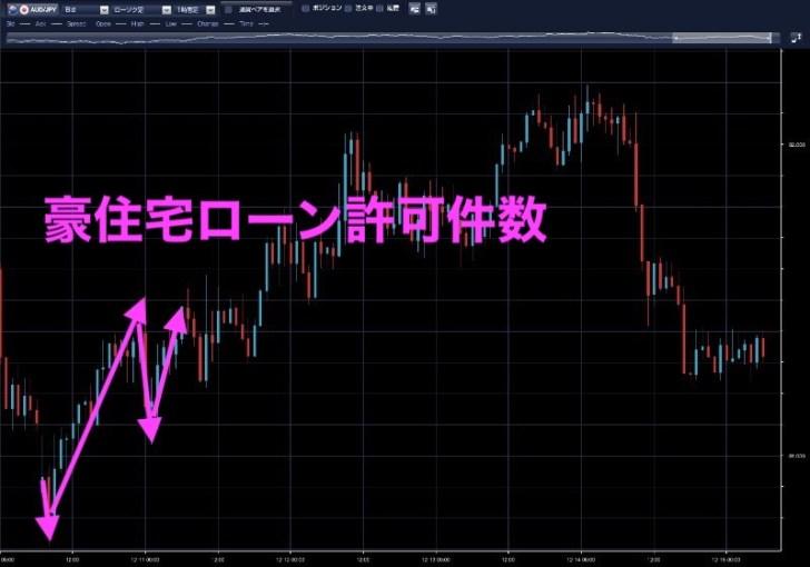 豪ドル円時間足(12月10日)