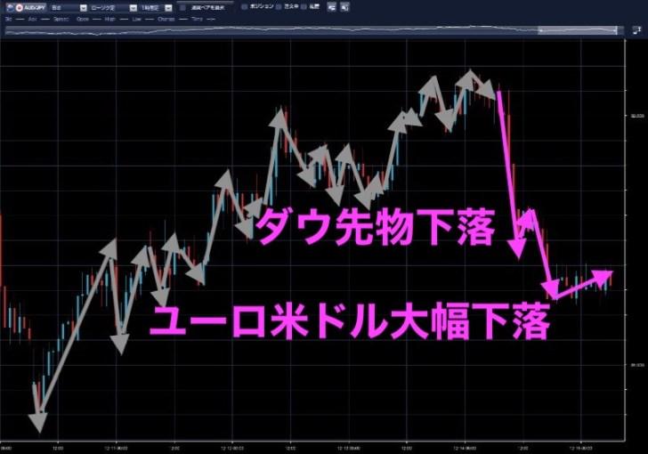 豪ドル円時間足(12月14日)
