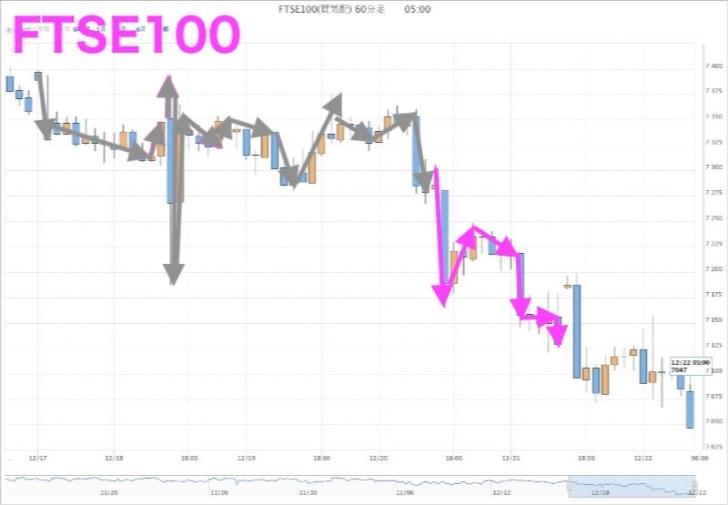 FTSE100(12月20日)
