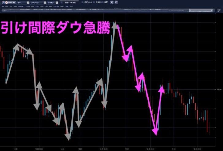 豪ドル円時間足(12月27日)