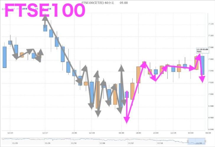 FTSE100(12月28日)