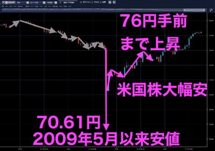 豪ドル円時間足(1月3日)
